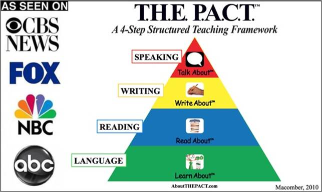 4 Step Structural Teaching Framework